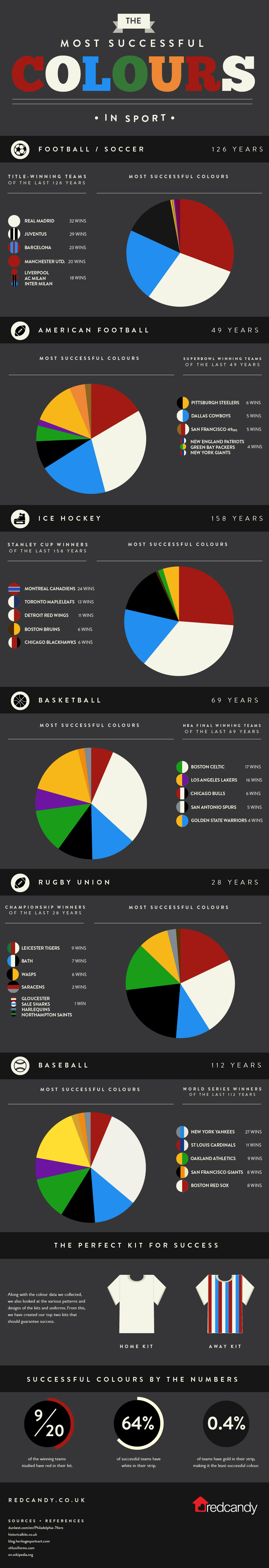 The Most Successful Colours in Sport